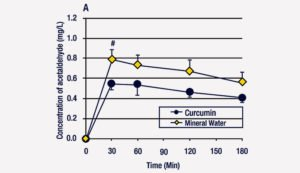 Curcumin Dotshot Graph