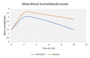 Blood Acetaldehyde Level