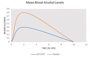 Blood Alcohol Level