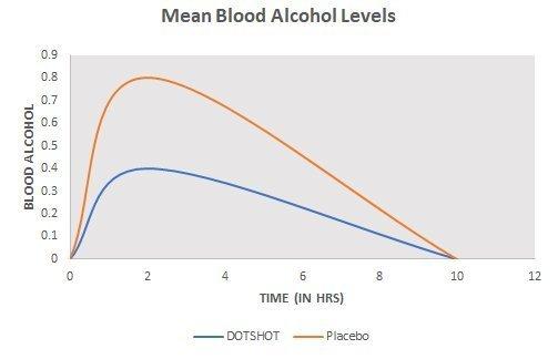 Blood Alcohol Level